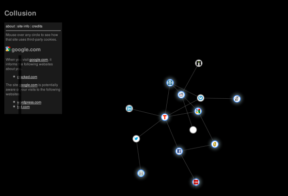 Collusion Network Graph