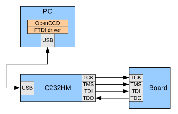 JTAG connection with C232HM