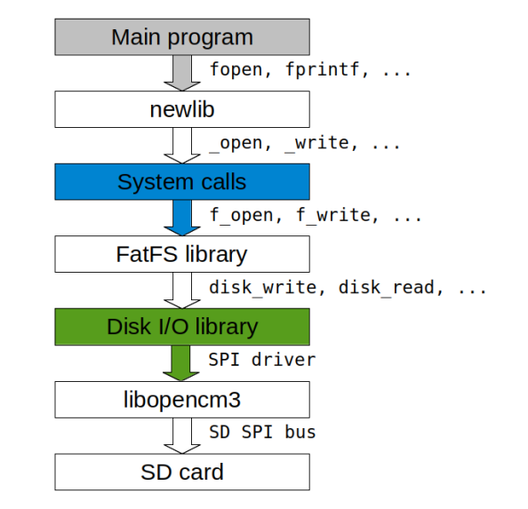 STM32 Nucleo: access SD cards with C standard library | Freedom Embedded